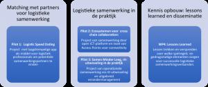 doelstellingen-samenwerken-in-logistiek
